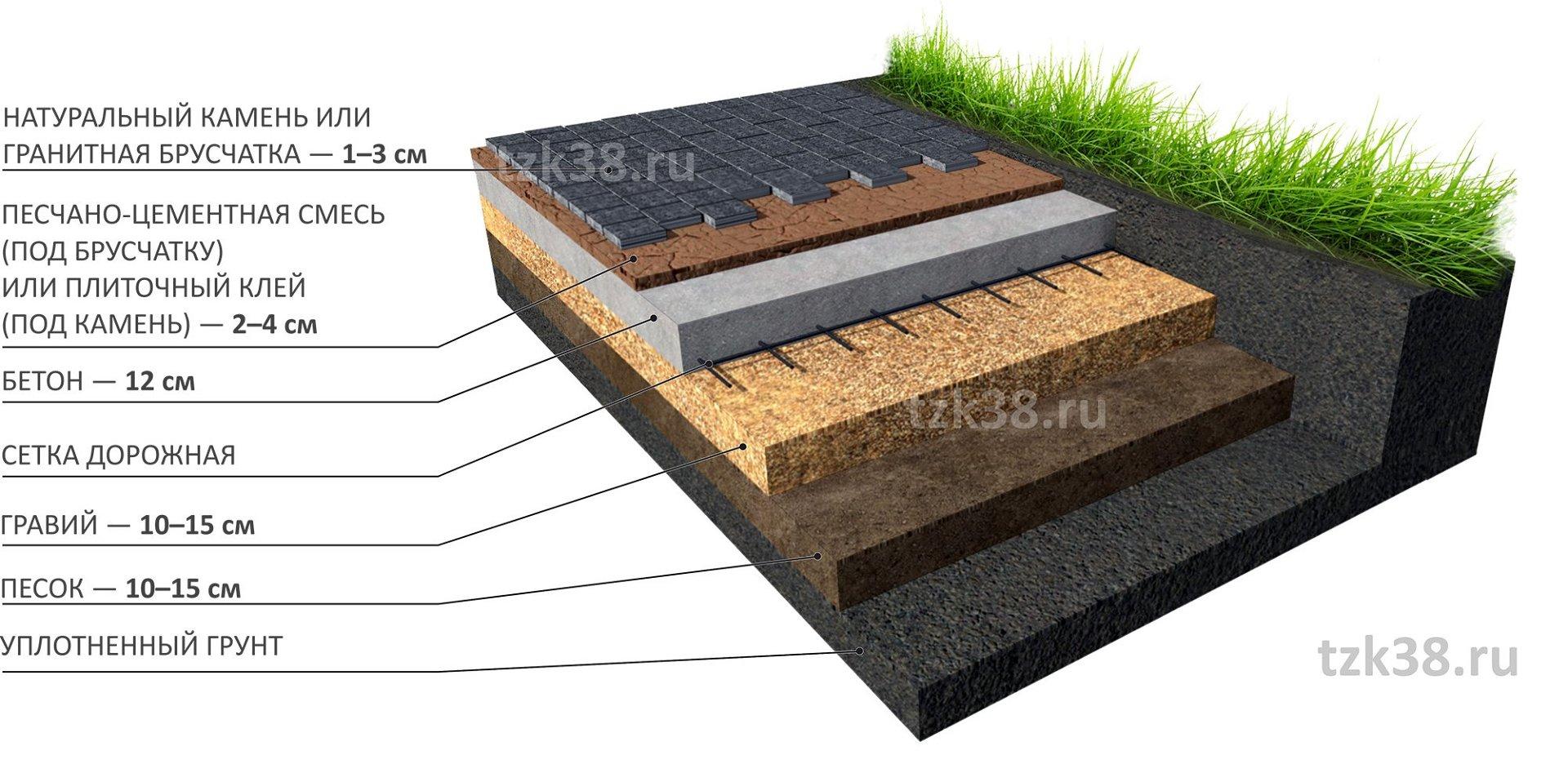 Укладка камня на бетонное основание