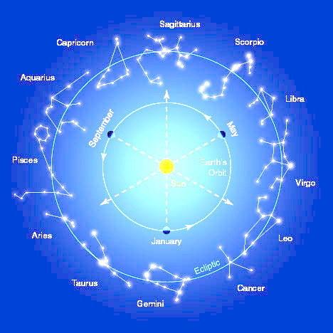Что события гороскоп это значит