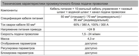 Технические характерстики промежуточного механизма подачи проволоки производства Megmeet
