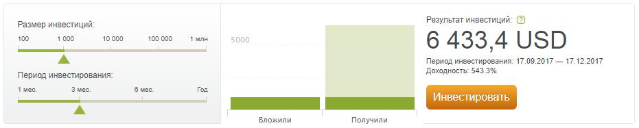 Заработок на инвестировании без вложений от 30 000 руб